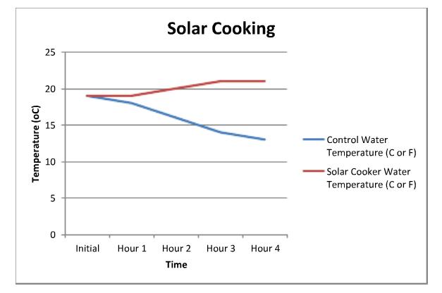 ShowcaseStudentSolarCookingGraph.jpg